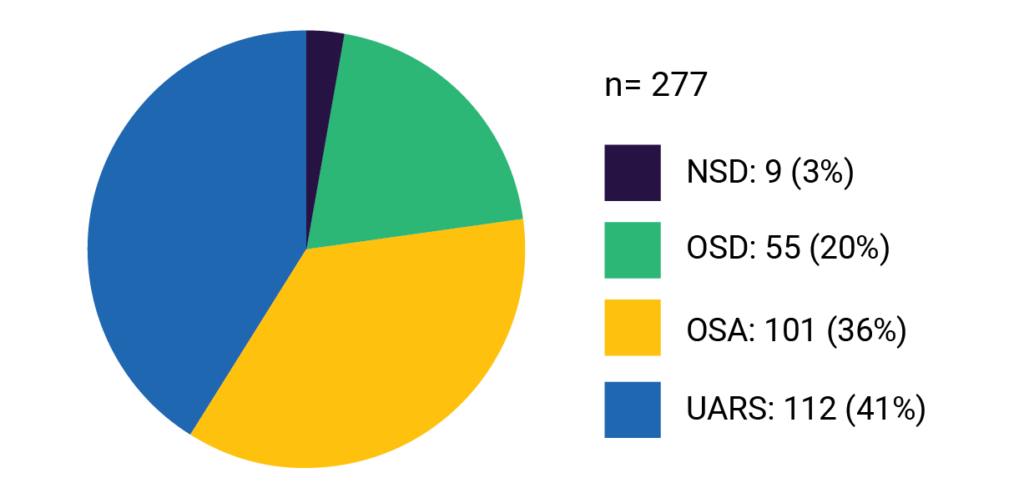 patients-with-psg-chart